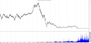 91929c1175 Azioni BPM: Grafici e analisi di borsa su Banco Popolare di Milano