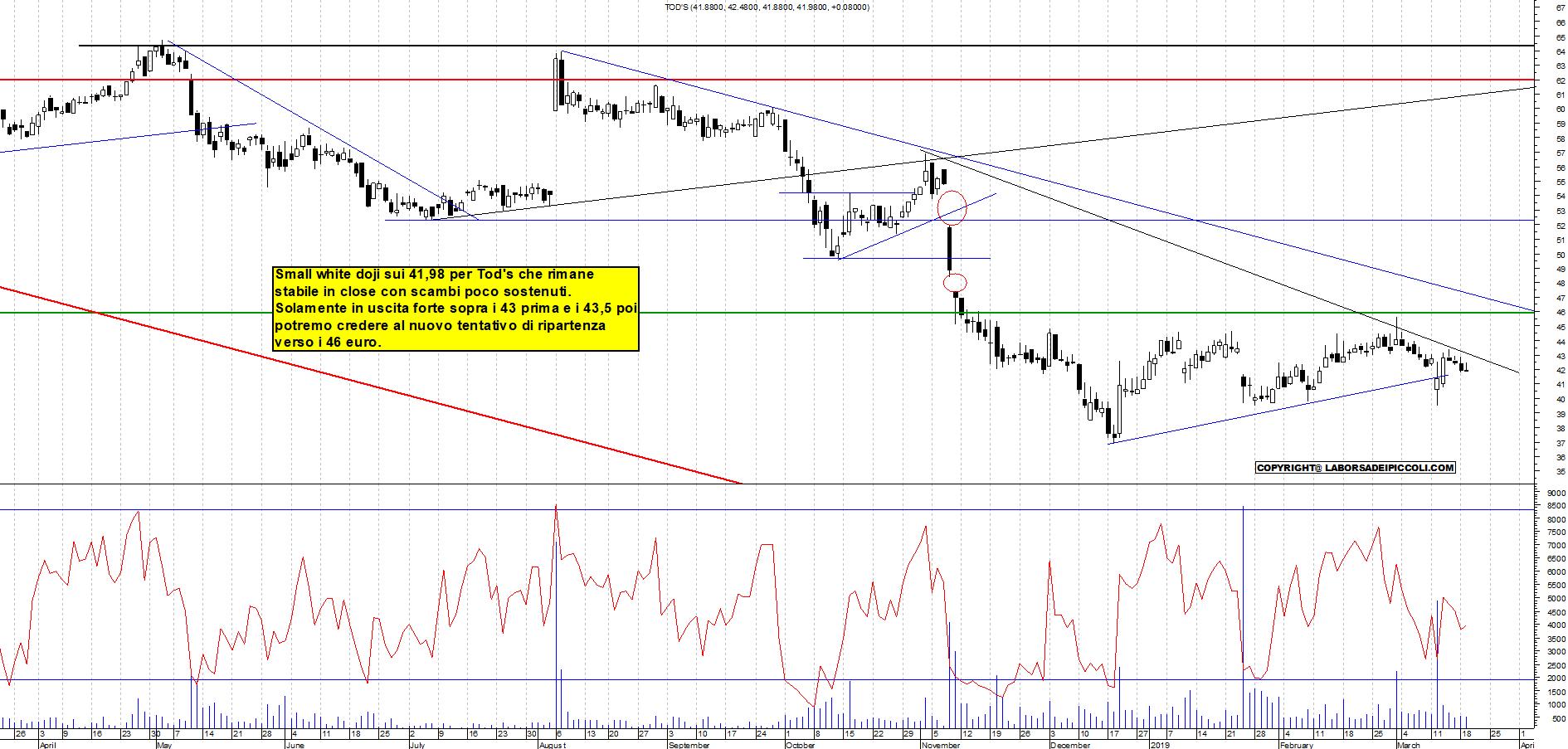 2374b91b50 Grafico e analisi tecnica Tod's con strategia di trading per il Marzo 21,  ...