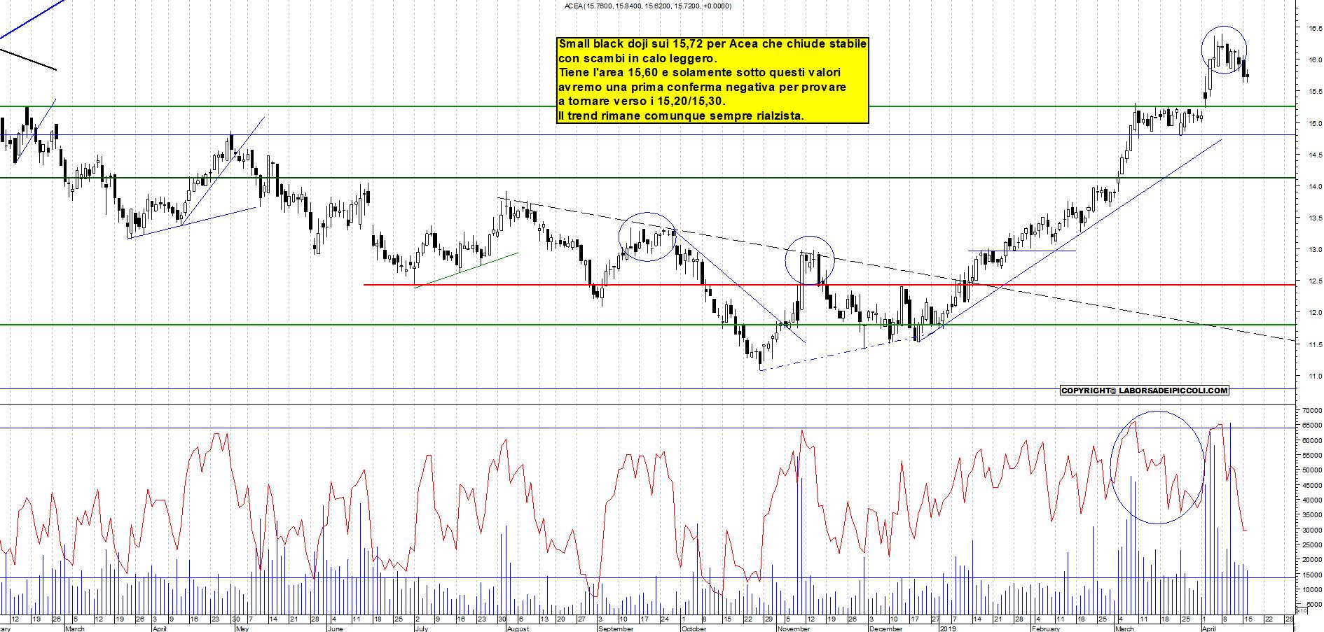 preordine cercare codice promozionale Grafico azioni Acea 16 04 2019 ora 18:15. - La Borsa Dei Piccoli