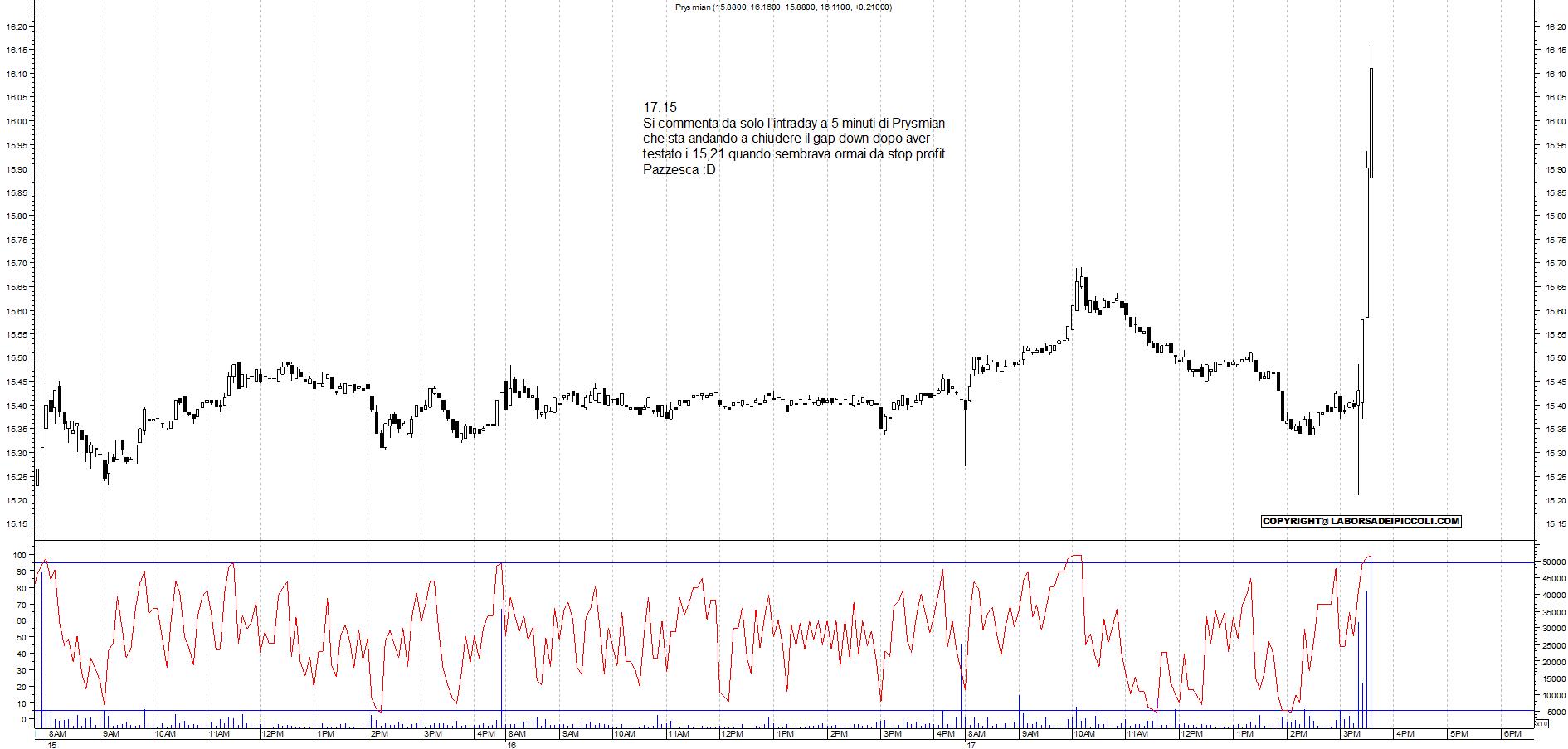 e7397cbdf5 Grafico e analisi tecnica Prysmian con strategia di trading per il Aprile  17, 2019