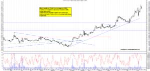 Grafico e analisi azioni Falck con strategia di trading