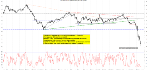 Grafico e analisi azioni Future Crude Oil con strategia di trading