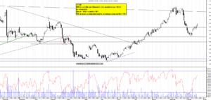 Grafico e analisi azioni Diasorin con strategia di trading